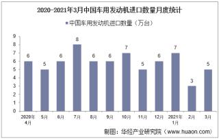2021年3月中国车用发动机进口数量、进口金额及进口均价统计