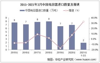 2021年3月中国电容器进口数量、进口金额及进口均价统计
