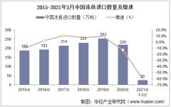 2021年3月中国冻鱼进口数量、进口金额及进口均价统计