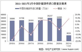 2021年3月中国存储部件进口数量、进口金额及进口均价统计
