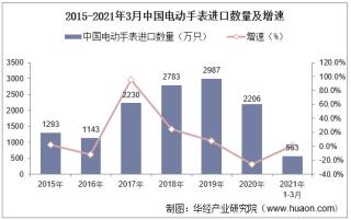 2021年3月中国电动手表进口数量、进口金额及进口均价统计