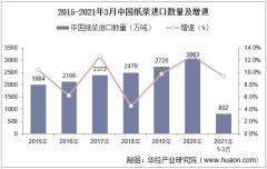 2021年3月中国纸浆进口数量、进口金额及进口均价统计