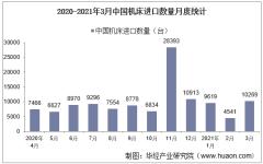 2021年3月中国机床进口数量、进口金额及进口均价统计