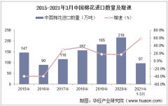 2021年3月中国棉花进口数量、进口金额及进口均价统计