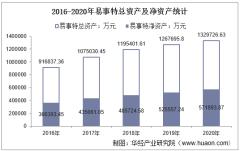 2016-2020年易事特(300376)总资产、营业收入、营业成本、净利润及每股收益统计