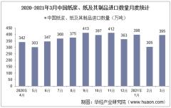 2021年3月中国纸浆、纸及其制品进口数量、进口金额及进口均价统计