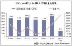 2021年3月中国粮食进口数量、进口金额及进口均价统计