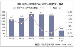 2021年3月中国气态天然气进口数量、进口金额及进口均价统计