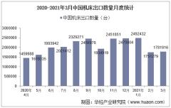 2021年3月中国机床出口数量、出口金额及出口均价统计