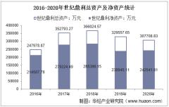 2016-2020年世纪鼎利(300050)总资产、营业收入、营业成本、净利润及每股收益统计