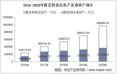 2016-2020年胜宏科技(300476)总资产、营业收入、营业成本、净利润及每股收益统计