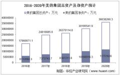 2016-2020年美的集团(000333)总资产、营业收入、营业成本、净利润及股本结构统计