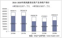 2016-2020年南风股份(300004)总资产、营业收入、营业成本、净利润及每股收益统计