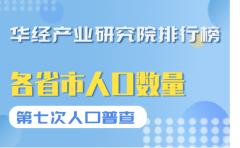 第七次全国人口普查我国各省市人口数量排名:广东省位居第一,占比8.93%