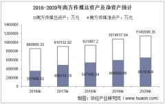 2016-2020年南方传媒(601900)总资产、营业收入、营业成本、净利润及每股收益统计