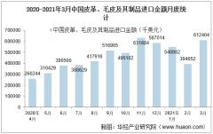 2021年3月中国皮革、毛皮及其制品进口金额情况统计