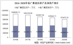 2016-2020年省广集团(002400)总资产、营业收入、营业成本、净利润及每股收益统计