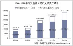 2016-2020年南兴股份(002757)总资产、营业收入、营业成本、净利润及每股收益统计
