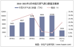 2021年3月中国天然气进口数量、进口金额及进口均价统计
