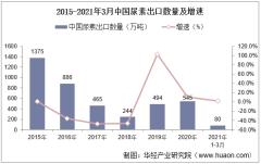 2021年3月中国尿素出口数量、出口金额及出口均价统计