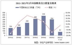 2021年3月中国粮食出口数量、出口金额及出口均价统计