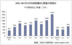 2021年3月中国卷烟出口数量、出口金额及出口均价统计