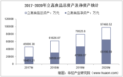 2017-2020年立高食品(300973)总资产、总负债、营业收入、营业成本及净利润统计