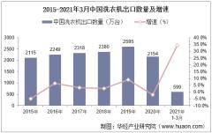 2021年3月中国洗衣机出口数量、出口金额及出口均价统计