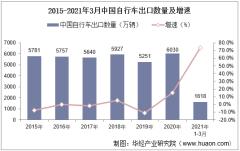 2021年3月中国自行车出口数量、出口金额及出口均价统计
