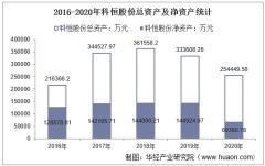 2016-2020年科恒股份(300340)总资产、营业收入、营业成本、净利润及股本结构统计