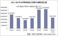 2021年4月郑州商品交易所PTA期货成交量、成交金额及成交均价统计