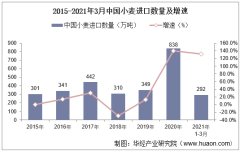2021年3月中国小麦进口数量、进口金额及进口均价统计