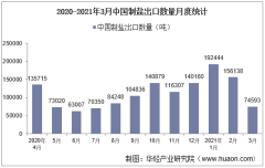 2021年3月中国制盐出口数量、出口金额及出口均价统计