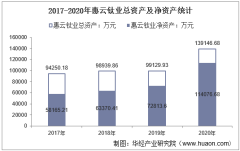 2017-2020年惠云钛业(300891)总资产、总负债、营业收入、营业成本及净利润统计