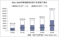 2016-2020年集泰股份(002909)总资产、总负债、营业收入、营业成本及净利润统计