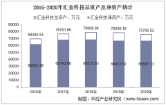 2016-2020年汇金科技(300561)总资产、总负债、营业收入、营业成本及净利润统计