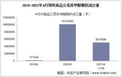 2021年4月郑州商品交易所甲醇期权成交量、成交金额及成交均价统计
