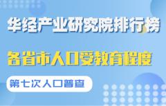 第七次全国人口普查我国各省市人口受教育程度排名:北京每10万人口中拥有41980名大学生