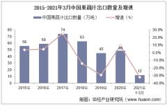 2021年3月中国果蔬汁出口数量、出口金额及出口均价统计