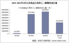 2021年4月大连商品交易所乙二醇期货成交量、成交金额及成交均价统计