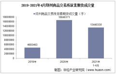 2021年4月郑州商品交易所尿素期货成交量、成交金额及成交均价统计