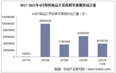 2021年4月郑州商品交易所鲜苹果期货成交量、成交金额及成交均价统计