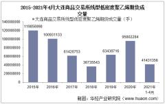 2021年4月大连商品交易所线型低密度聚乙烯期货成交量、成交金额及成交均价统计