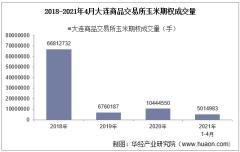2021年4月大连商品交易所玉米期权成交量、成交金额及成交均价统计
