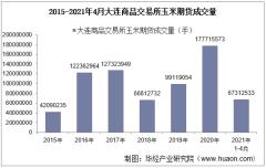 2021年4月大连商品交易所玉米期货成交量、成交金额及成交均价统计