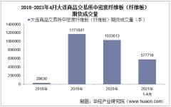 2021年4月大连商品交易所中密度纤维板(纤维板)期货成交量、成交金额及成交均价统计