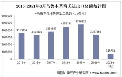 2021年3月乌鲁木齐海关进出口总额及进出口差额统计分析