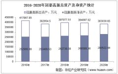 2016-2020年冠豪高新(600433)总资产、营业收入、营业成本、净利润及每股收益统计