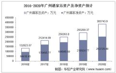 2016-2020年广州酒家(603043)总资产、营业收入、营业成本、净利润及每股收益统计