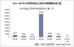 2021年4月郑州商品交易所早籼稻期货成交量及成交均价统计